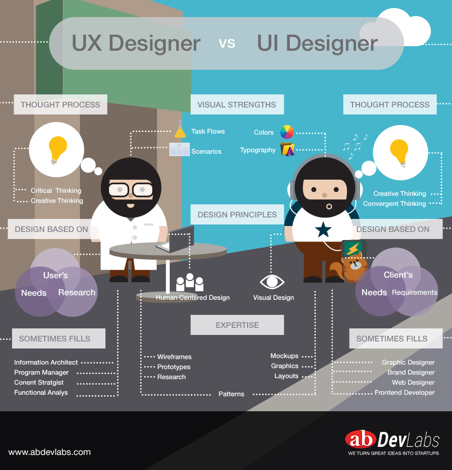 The difference between user interface and user experience designer